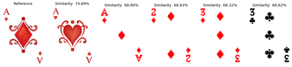 Top-5 cards that are the most similar to the ace of diamonds.  The similarity is measured using a pre-trained deep convolutional neural network.